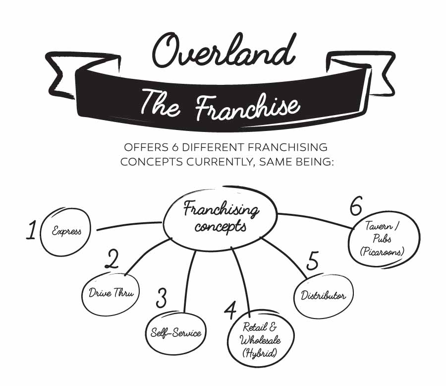 Overland Group Franchise